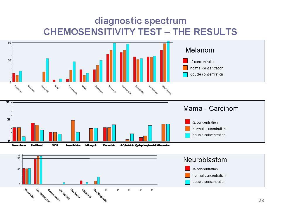 Dank der Chemotherapeutika-Austestung erfahren Sie genaue Erkenntnisse über biologische Krebsmittel und Chemotherapeutika, die bei Ihrem Tumor am besten wirken.